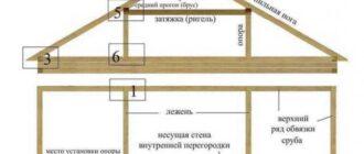 0b612e4878bceaa7d0360840d886020a Ломаная крыша. Проект, конструкция и устройство