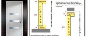 высота дверного проема межкомнатной двери стандарт