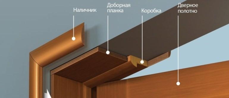 установка дверной коробки межкомнатной двери пошагово