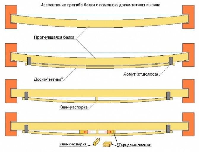 404 1 Виды деревянных балок для перекрытий, расчёт длины, монтаж