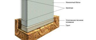 5 104 Мелкозаглубленный ленточный фундамент: пошаговая инструкция устройства