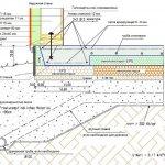 7bbc465ac475a94a22af1b9e6d99c068 Финский фундамент технология варианты