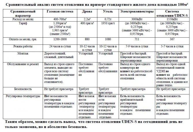 analiz sistem otopleniya Водяное печное отопление частного дома своими руками