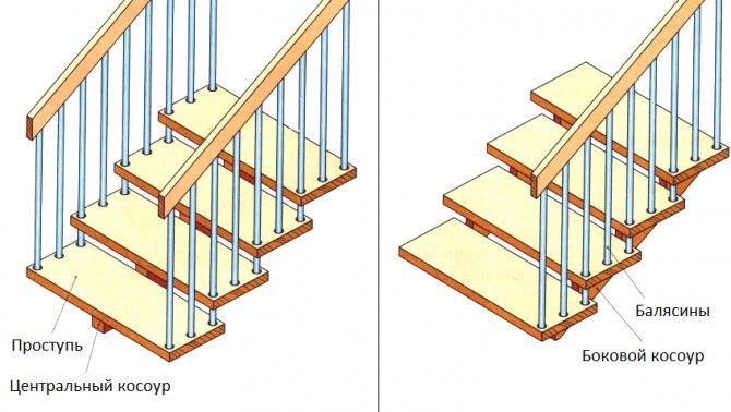 centralnij bokovoy kosour Деревянная лестница с косоурами своими руками