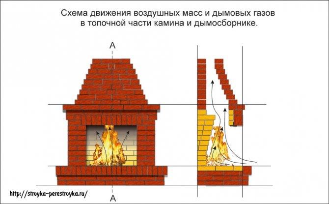 cirkulyaciya Как установить электрокамин в квартире или доме своими руками
