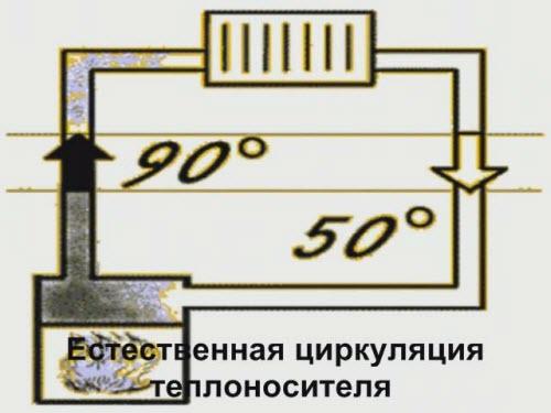 estestvennaya cirkulyaciya teplonositelya Разновидности систем отопления (самотечная и принудительная)