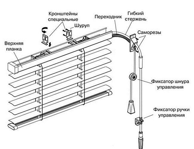 kak krepit zhalyuzi k plastikovym oknam Как устанавливать жалюзи – пошаговая инструкция