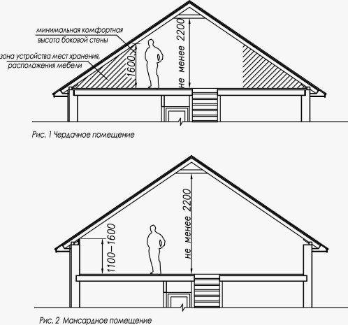 komnata na cherdake 2 Комната под крышей: назначение, варианты, преимущества и недостатки
