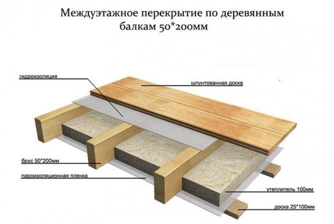 lagi02 Черновой пол в каркасном доме