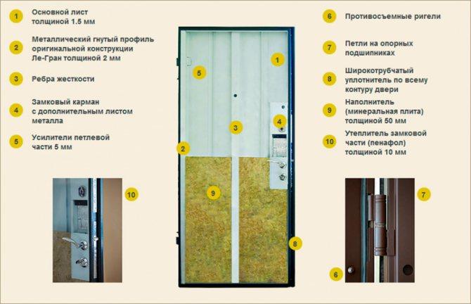 le gran metallokonstrukciya Варианты конструкций металлической входной двери