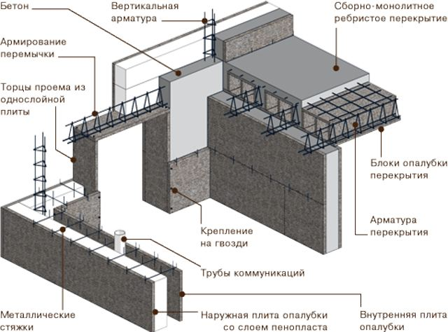 nesemnaya opalubka dlya fundamenta Монтаж несъемных опалубок из пенополистирола своими руками