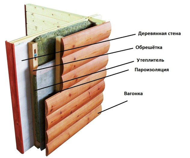 obshivka blok hausom Обшивка дома блок-хаусом: способы и особенности установки