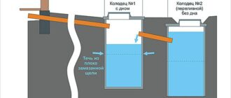 obustrojstvo kanalizacii v chastnom dome Канализация. Автономная канализация дома — выгребная яма