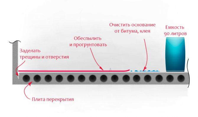 podgotovka vyravnivaniya pola Как выровнять пол в квартире? Основные способы