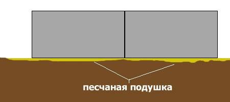 podushka pod blochnyj fundament Песчано гравийная засыпка. Песчано-гравийная подушка под фундамент. Работаем без перекуров выходных праздников