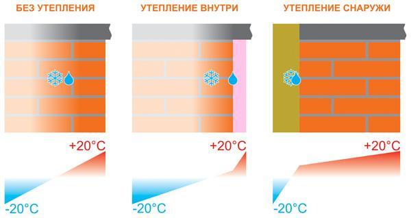 polozhenie tochki rosy pri raznyh podhodah k utepleniyu Утепление стен изнутри в квартире и частном доме