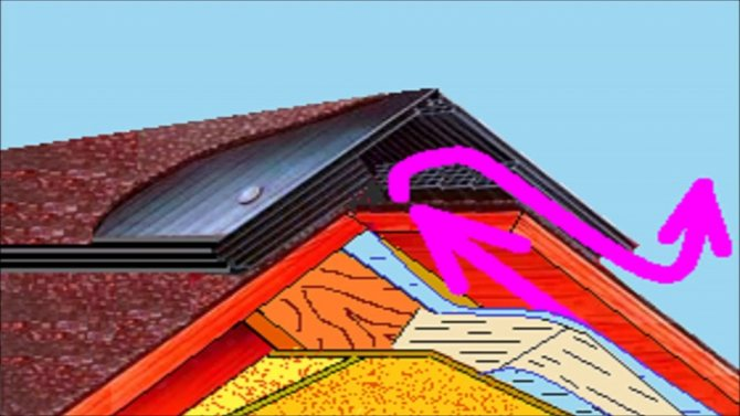 pravilnaya ventilyatsiya mansardnogo etazha 5 Можно ли обойтись без дымохода на крыше при установке газового котла