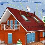 primer ustanovki snegozaderzhatelej na metallocherepicu Правила установки снегозадержателей на крыше из металлочерепицы
