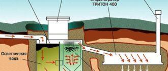printsip raboty septikov tipa tank i mikrob Отрицательные отзывы владельцев септика Танк