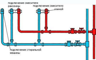 printsip razvodki vodoprovoda Разводка труб в ванной — различные схемы и их особенности + пример ремонта