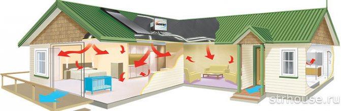 process cirkuljacii vozduha v dome Естественная и принудительная вентиляция в доме