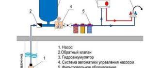 prostaya shema vodosnabzheniya iz skvazhiny Жители Калиниска считают, что в городе сложилась ЧС с подачей воды. Чиновник из администрации предположил, что люди «немножко нерационально используют полив»