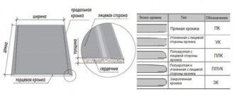 razmer gipsokartona dlina tolshchina shirina Все виды размеров листа из гипсокартона