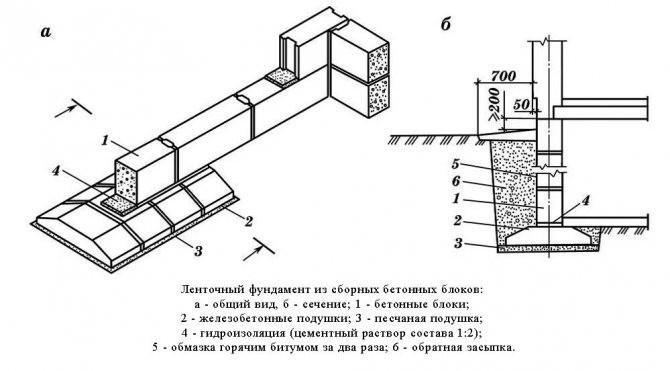 shema fundamenta iz blokov1 Технология монтажа фундаментных блоков ФБС