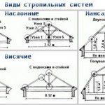 shema vidov stropilnyh sistem mansardnoj kryshi Строительство мансардной крыши: отличия стропильных систем, этапы монтажа