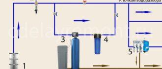 shema vodopodgotovki Как правильно выбрать и установить пластиковый септик?