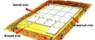 shema zakladki fundamenta Как построить сарай на участке, несколько полезных советов