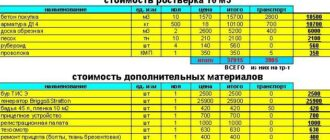 smeta na stroitelstvo remont 1 Как составить смету на строительство и ремонт