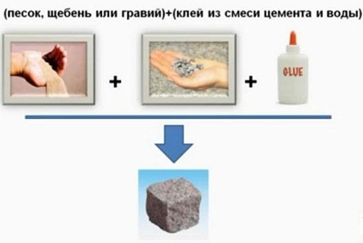 sostavlyayushchie betona2 Как сделать бетон самому — советы и пропорции смеси