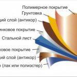 stroenie lista melallosajdinga Какой Цвет сайдинга выбрать для обшивки дома с крышей разных цветов? Обзор и Виды +Видео- Пошагово