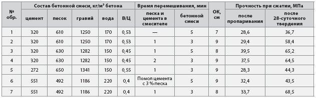 tab8 Раствор для столбов забора: особенности приготовления бетона под разные цели