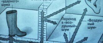 uroven shuma Шумоизоляция деревянного перекрытия между потолком и полом