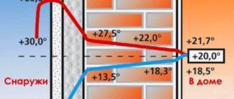 uteplenie sten2 500x378 Утепление щитового дома снаружи своими руками