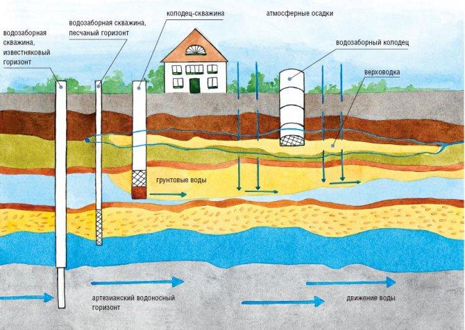 vidy skvazhin Как правильно выполнить обустройство скважины на воду