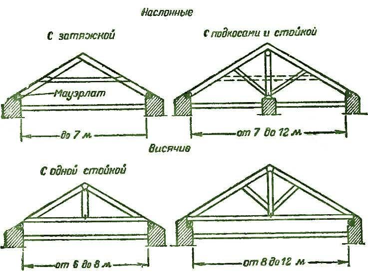vidy stropil Стропильная система двускатной крыши под профнастил
