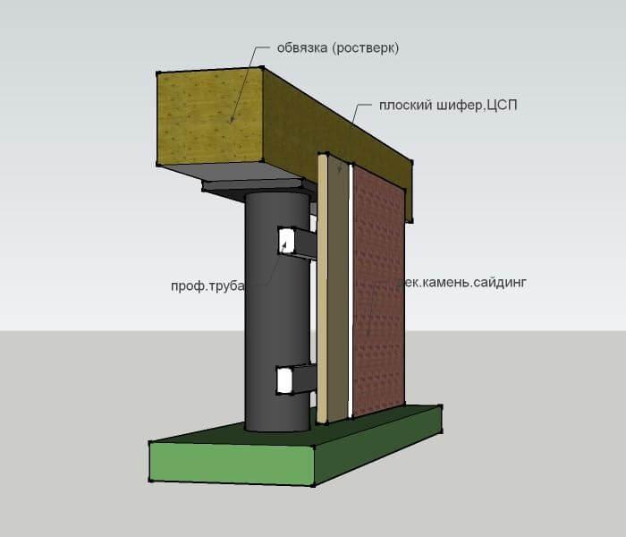 vintovye svai 4 Полное описание утепления свайного фундамента