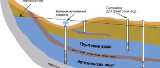 vodonosnye sloi Как найти воду для колодца на участке самому в 2020 году