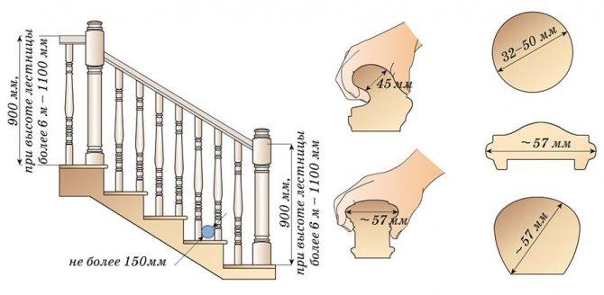 vysota peril i razmery poruchnej Изготовление и установка лестничных ограждений